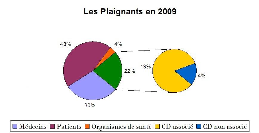 Statistiques 2009 conseil r gional de bourgogne de l - Chambre disciplinaire nationale de l ordre des medecins ...